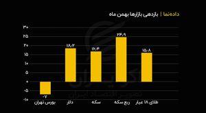 بازدهی بازارها در بهمن ماه