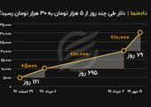 روزشمار قیمت دلار از ۵ تا ۳۰ هزار تومان