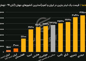 مقایسه «قیمت یک لیتر بنزین» در ایران با کمدرآمدترین کشورهای جهان