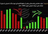 دولت هاشمی رفسنجانی چقدر از سقوط اقتصادی دوره جنگ تحمیلی را جبران کرد ؟