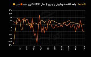 رشد اقتصادی ایران و چین از سال ۱۹۶۱ تاکنون