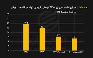 میزان اختصاص ارز ۴۲۰۰ تومانی از زمان تولد در اقتصاد ایران