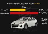 خودرو در سال ۹۹ چند درصد افزایش یافت؟