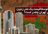 گرانترین و ارزانترین املاک و اراضی تهران