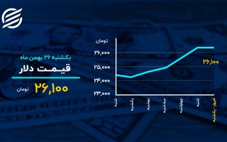 رشد دلار متوقف شد