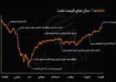 روند قیمت نفت برنت از ابتدای شیوع کرونا