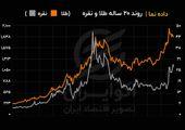 مقایسه قیمت طلا و نقره از ابتدای سال ۲۰۰۱