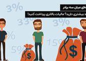 مالیات تصاعدی بر درآمد : نقش درآمدهای مالیاتی در اقتصادهای توسعه یافته