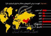 بدهکاران ایران چه کشورهایی هستند؟