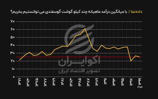 با درآمد میانگین مردم ایران در سالهای مختلف،  چقدر در هر ماه بازار گوشت گوسفند میدادند؟