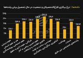 نرخ بیکاری فارغ التحصیلان و جمعیت در حال تحصیل برخی رشته ها