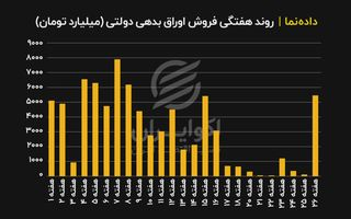 امتیاز دولت از افزایش نرخ سود
