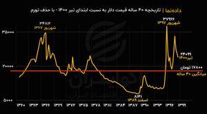 تاریخچه ۴۰ ساله قیمت دلار به قیمت امروز