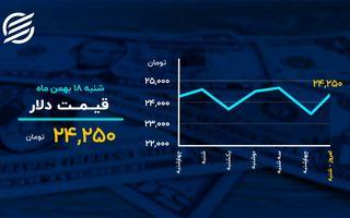 دمای بازارها در ۱۸ بهمن