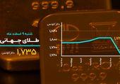 سقوط طلا به قعر ۹ ماهه